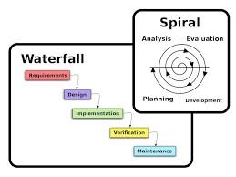 Pembuatan Sistem Informasi Waterfall
