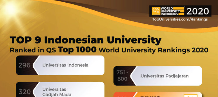 PERINGKAT TOP 1.000 QS WORLD UNIVERSITY RANKINGS 2020, WUJUD KOMITMEN BINUS UNIVERSITY BAGI NUSANTARA.