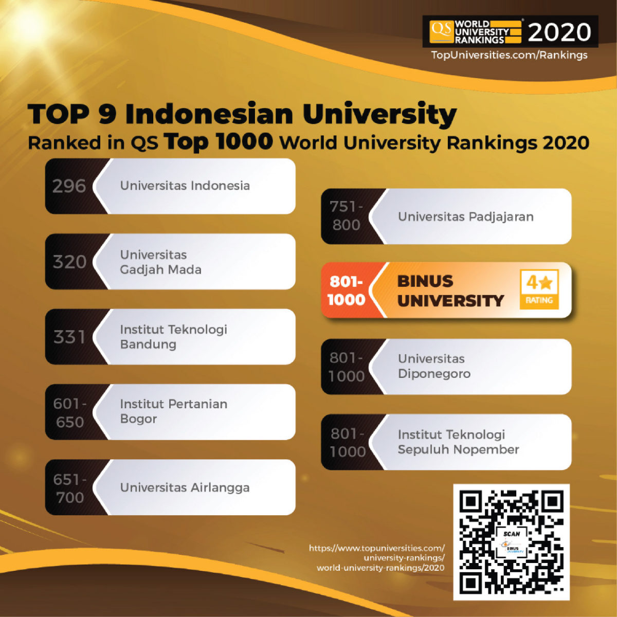 Binus University Achieves Global Recognition By Qs World University Rankings 2020